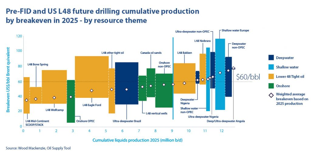 Graphic courtesy Wood Mackenzie.