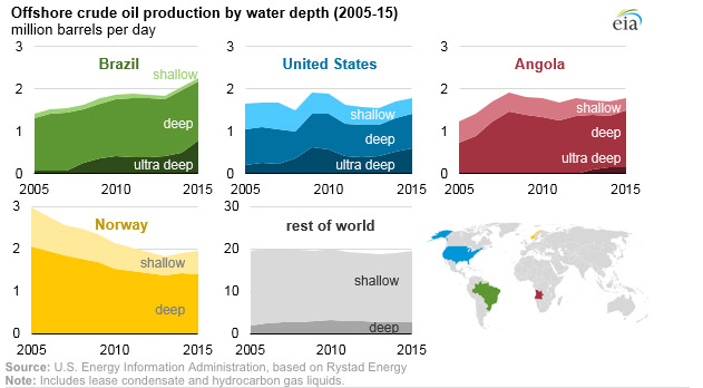 EIA 2015 global offshore oil production by country