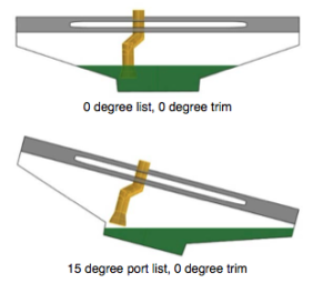 A diagram showing how a 15-degree list lifted the El Faro's lubricating oil intake out of its sump. Coast Guard image.