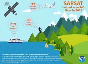 Sarsat rescues for 2018. (NOAA)
