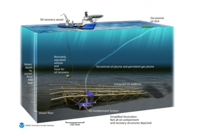Scientific advancements in oil spill containment prove successful